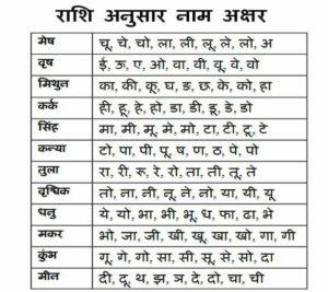 Chandra rashi aavaz