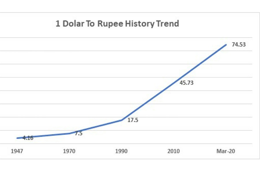 usd vs inr